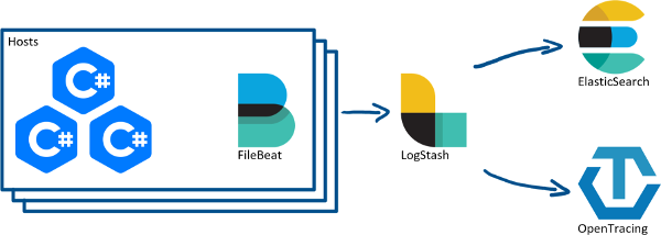 app to filebeat to logstash to elasticsearch and opentracing