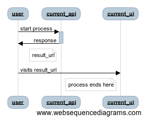 api call does some work, returns a result_url which points to a web interface