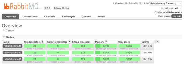 rabbitmq cluster dashboard